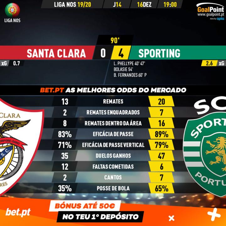 GoalPoint-Santa-Clara-Sporting-Liga-NOS-201920-90m