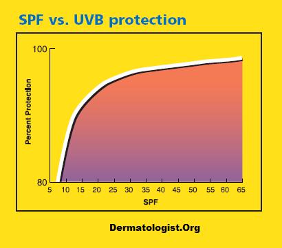 spf grafico protecção solar.png