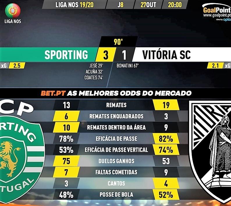 GoalPoint-Sporting-Vitória-SC-Liga-NOS-201920-90m