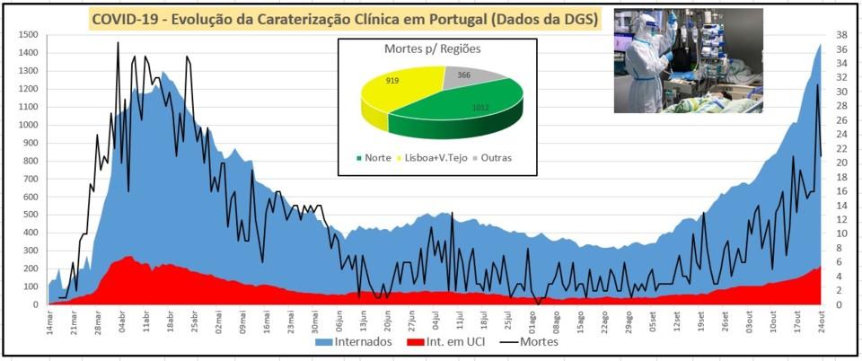 Situação hospitalar 24out.jpg