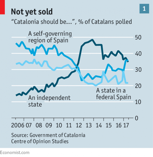 economist_polls catalonia independence.png
