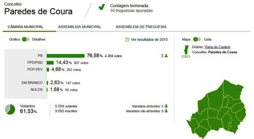 Eleições Autárquicas 2017 Câmara Municipal de
