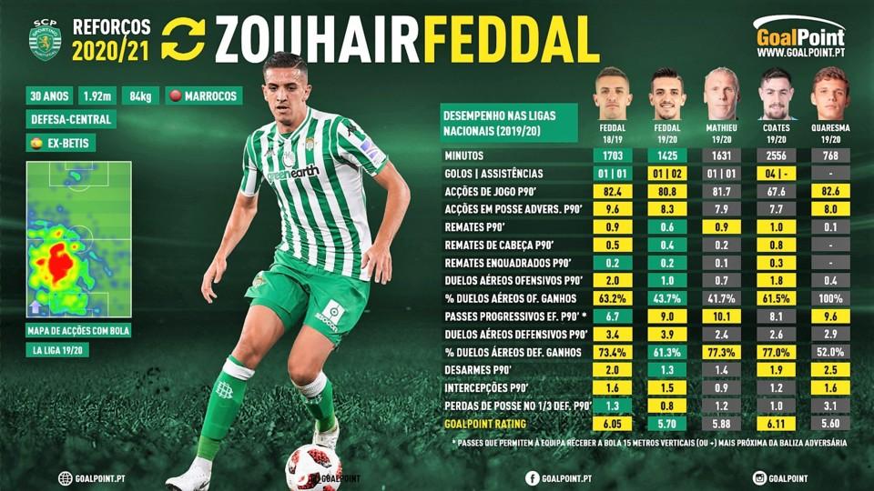 GoalPoint-Reforcos-202021-Sporting-Zouhair-Feddal-