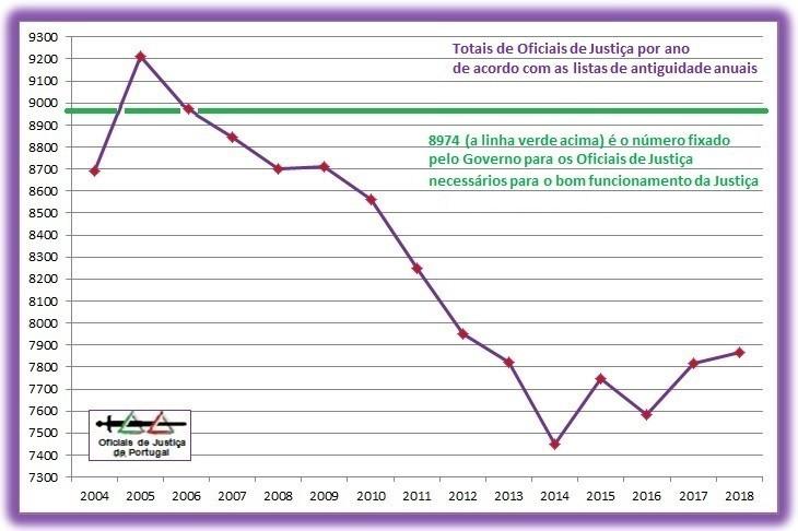 OJ-TotaisAnuais-Grafico2018+LinhaVerde.jpg