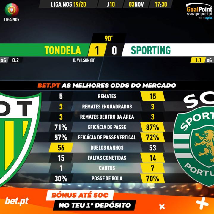 GoalPoint-Tondela-Sporting-Liga-NOS-201920-90m.jpg