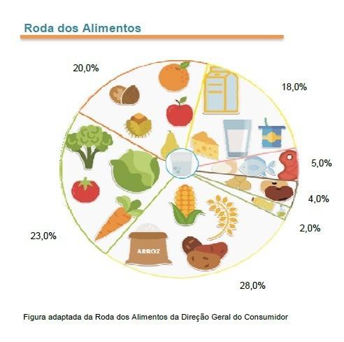 Roda Alimentos.jpg
