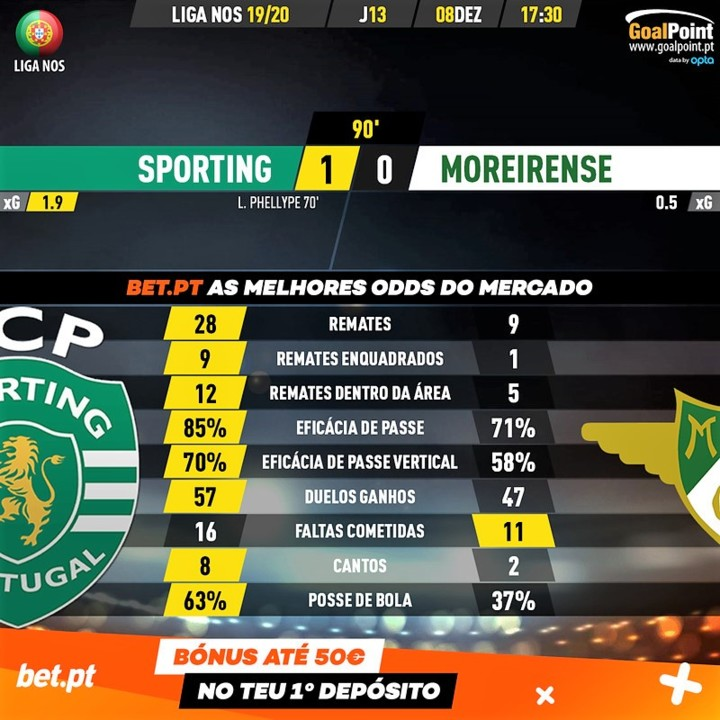 GoalPoint-Sporting-Moreirense-Liga-NOS-201920-90m.
