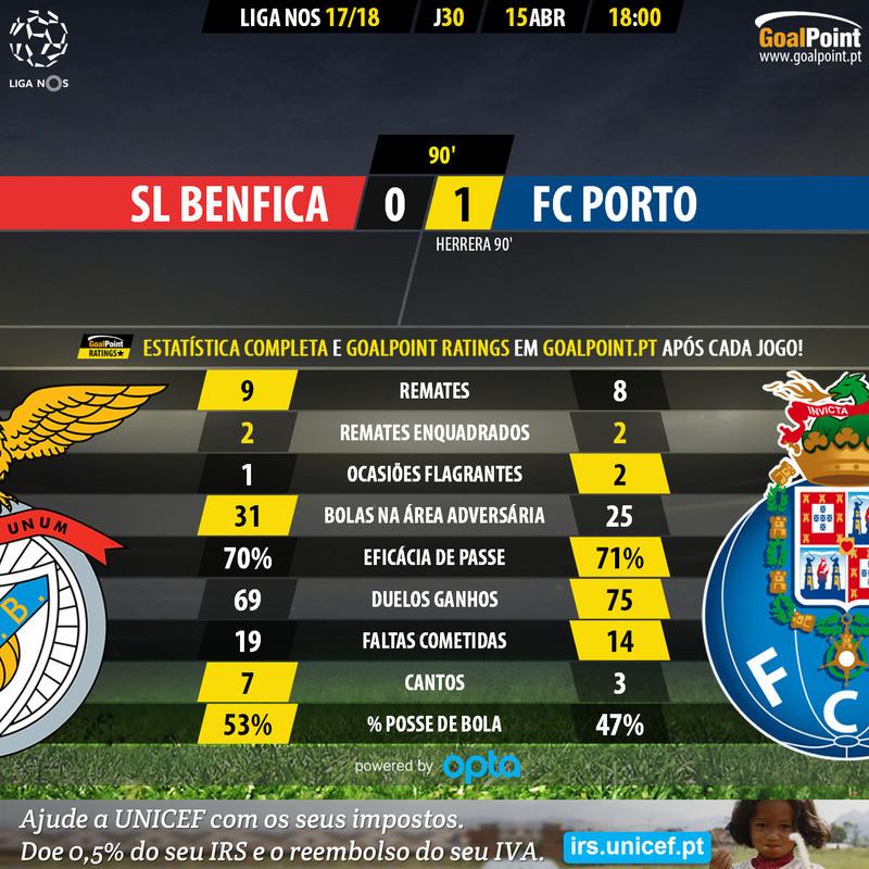 GoalPoint-Benfica-Porto-LIGA-NOS-201718-90m.jpg