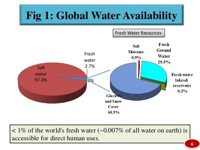 water availability.jpg