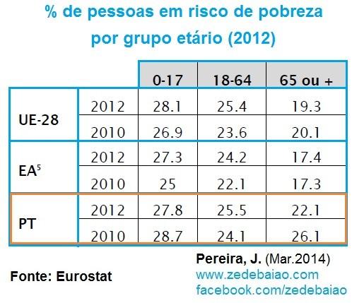 Percentagem de pessoas em risco de pobreza  2012