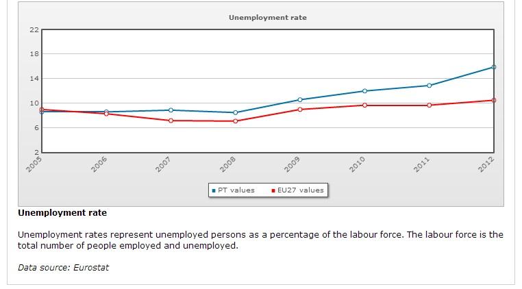 Europa 2020; Desemprego