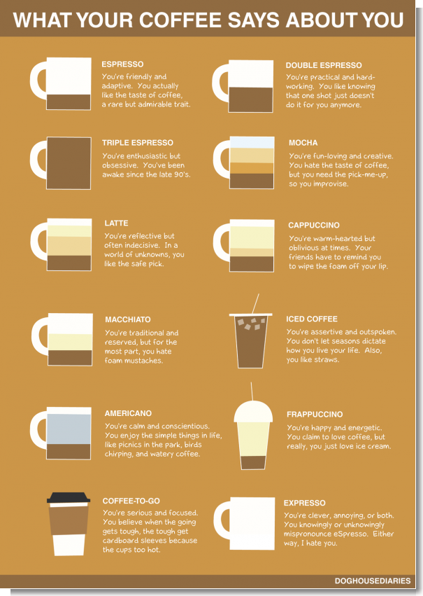 What Your Coffe Says About You